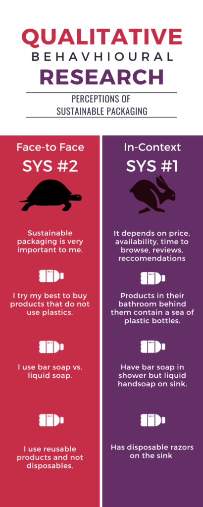 Qualitative Behavioural Research - System 1 vs 2 - sustainable packaging
