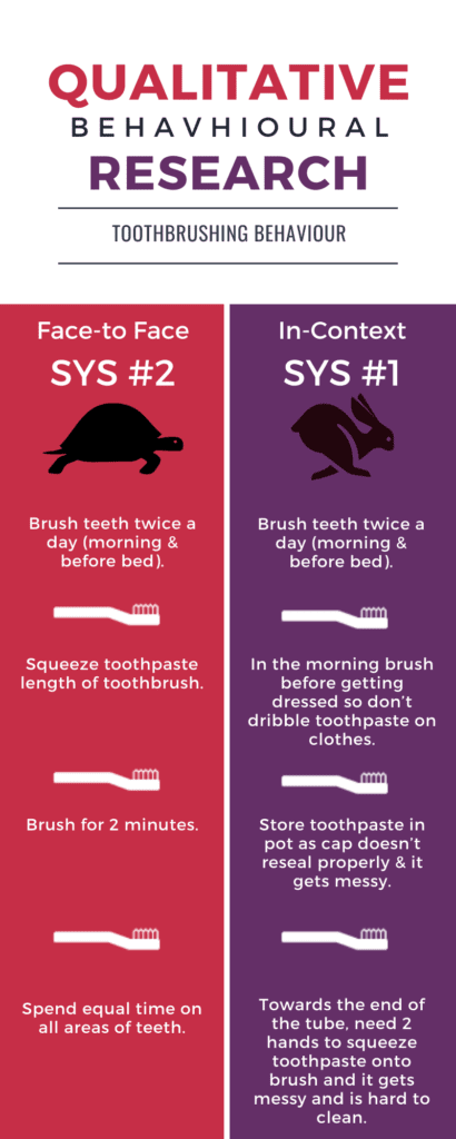 Qualitative Behavioural Research - System 1 vs 2 - teeth brushing