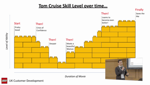 Tom Cruise skill over time