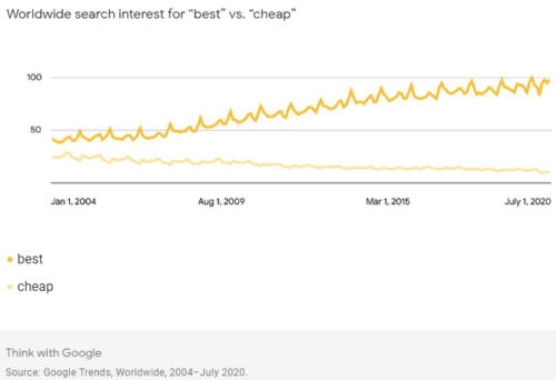 Google Trends - searches for Best vs Cheap from 2004 to 2020, with Best increasingly being more popular